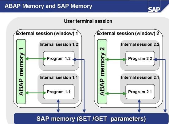 SAP & ABAP Memory – SAPCODES